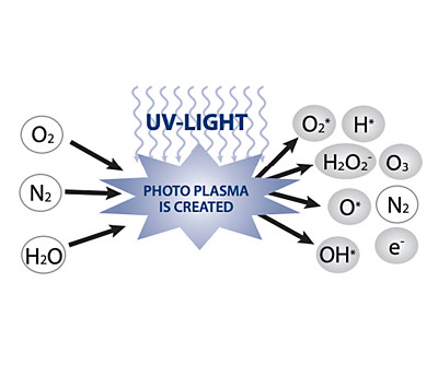 manitowoc luminice growth inhibitor